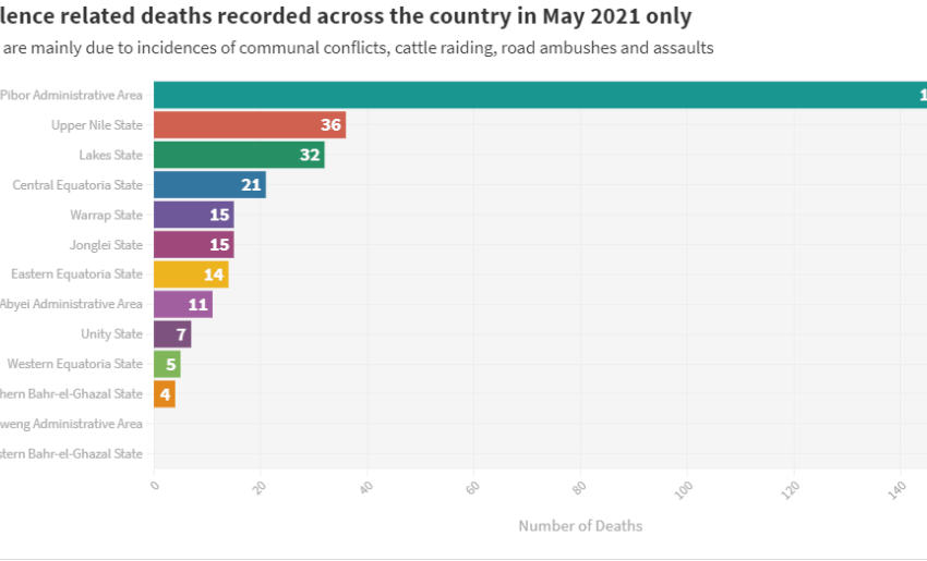 Gun-Violence leaves 310 Killed across South Sudan in May